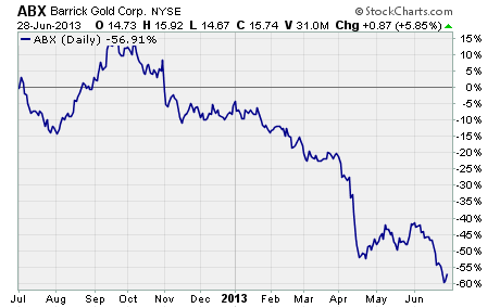 Barrick gold stock options