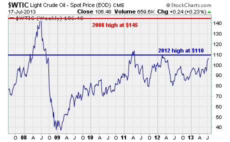 West Texas Intermediate (WTI) crude
