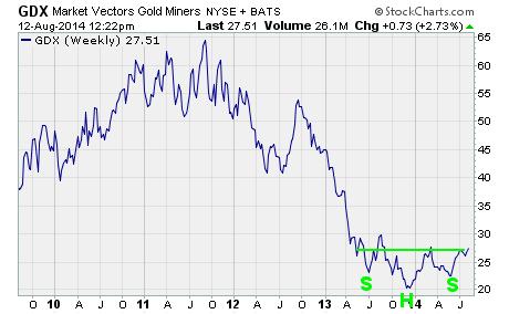 Market Vectors Gold Miners