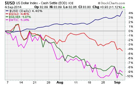 USD Performance vs commodities