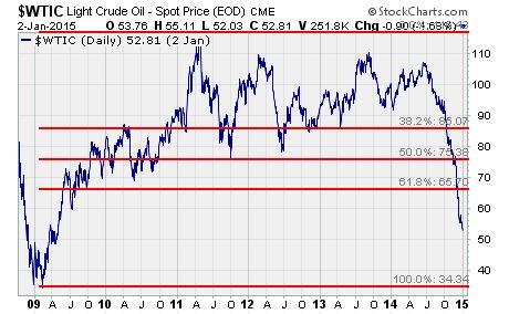 WTI Oil Price, a chart of crude oil