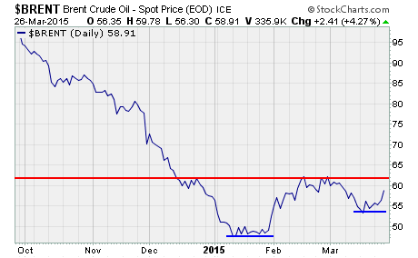World Oil Prices, a chart of Brent crude