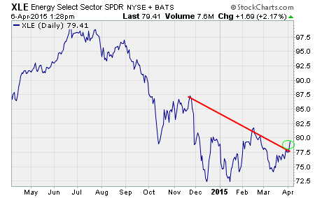 Oil stocks, a chart of $XLE