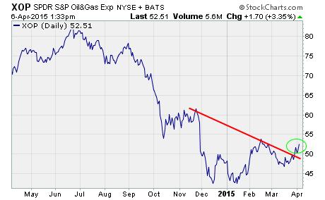 Oil stocks, a chart of $XOP