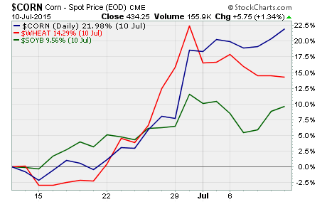 Grain Prices, performance of corn, wheat, and soybeans