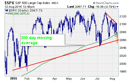 S&P 500 Chart, a chart of the $SPX