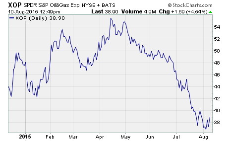 Oil Stock Analysis, a chart of $XOP
