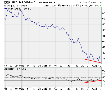 Oil Stock Analysis, a chart of $XOP with RSI