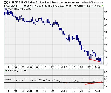 SPDR Oil & Gas Exploration & Production