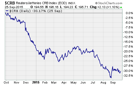 Commodity Crash, a chart of the $CRB