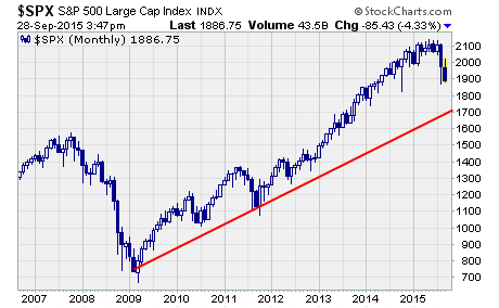 Commodity Crash, a chart of the S&P 500