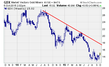 Gold Stocks Rally, a long-term chart of $GDX