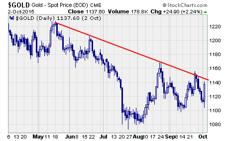 Gold Stocks Rally, a chart of $gold