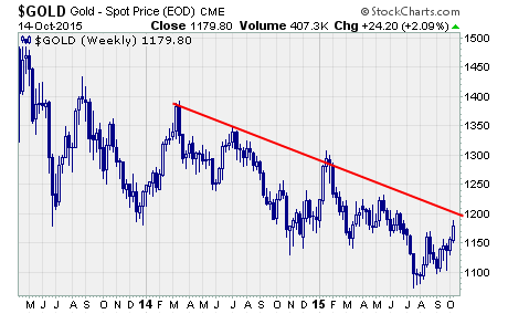 Gold Rally, a long-term chart of gold