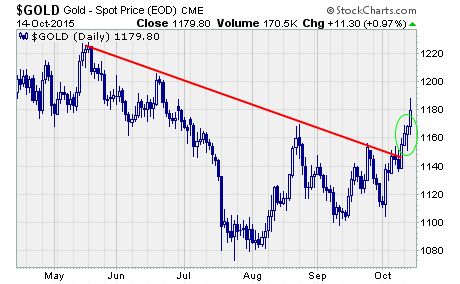 Gold Rally through resistance, a chart of gold