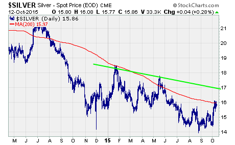 Silver Rally, a short-term chart of silver
