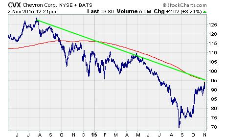 $CVX oil stock chart