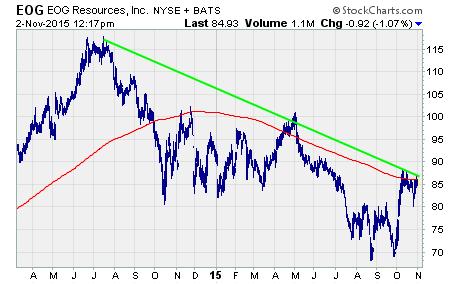 $EOG oil stock chart