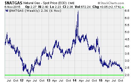 Natural Gas ETF, long term chart