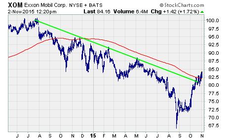 $XOM oil stock chart