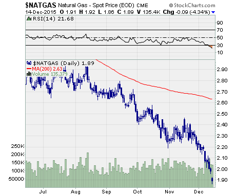 natural gas prices over last 6 months