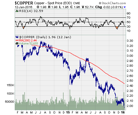 Copper Price suffers from slowing demand
