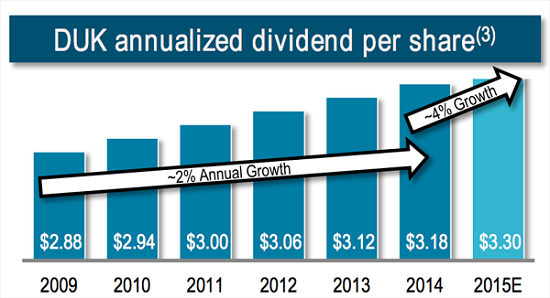 DUK-Dividend-Growth-History
