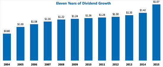 EIX-Dividend-Growth-History