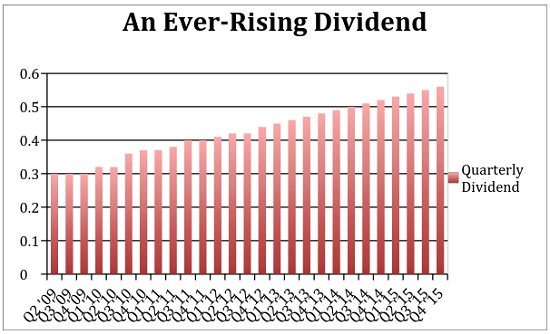 Ever-Rising-Dividends