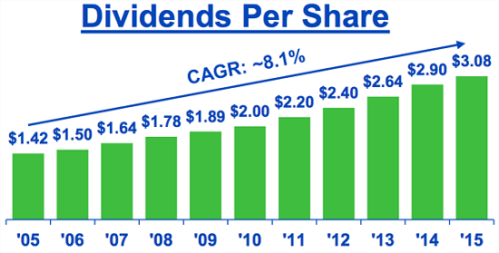 NEE-Dividend-Growth
