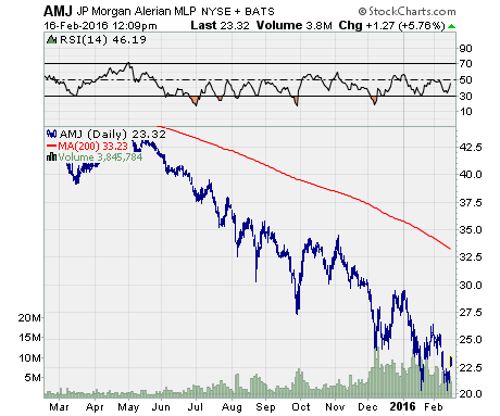 JP Morgan Alerian MLP ETN