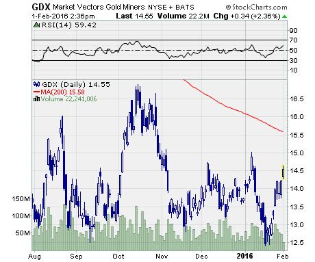 Will Gold Stocks Keep Running?