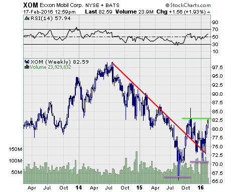 Exxon Mobil $XOM is breaking free of its downtrend