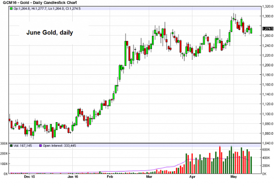 June-Gold-daily