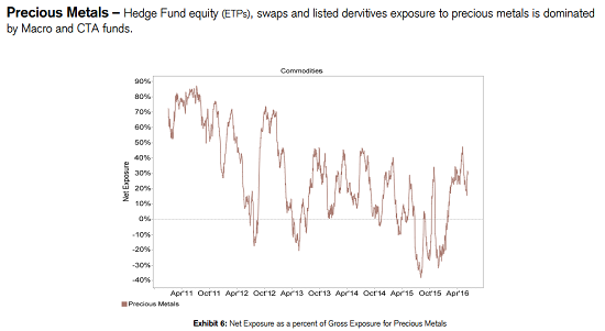 CS-equity-commodity-exposure