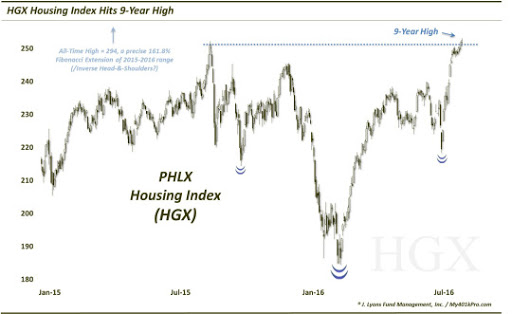 HGX housing index
