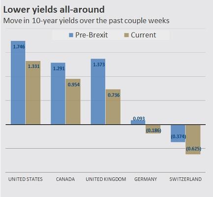 lower-yields-all-around