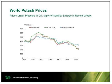 world-potash-prices