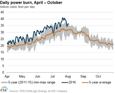 daily-power-burn