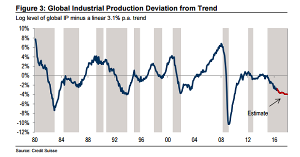 global-industrial-production-deviation-from-trend