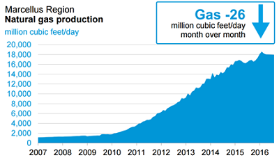 marcellus-region-natural-gas-production