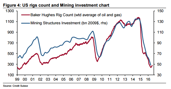 us-rigs-count-mining-investment-chart