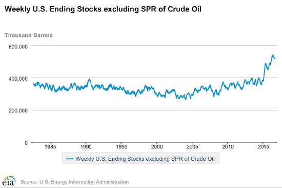 weekly-us-ending-stocks-excluding-spr-of-crude-oil
