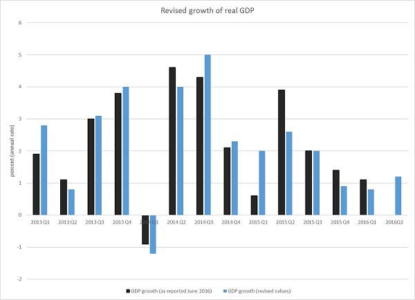GDP Report