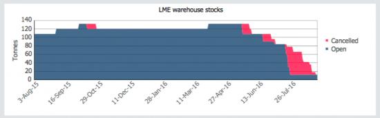 lme-warehouse-stocks