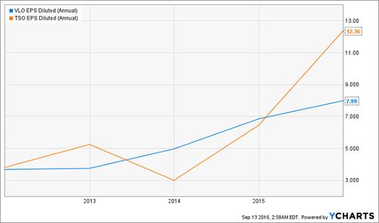 vlo-tso-earnings-growth