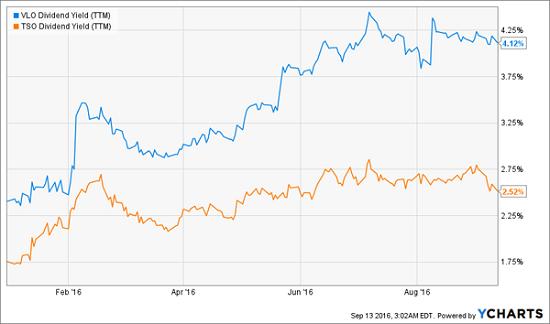 vlo-tso-ytd-dividend-yield-chart