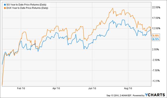 ytd-price-chart-so-duk