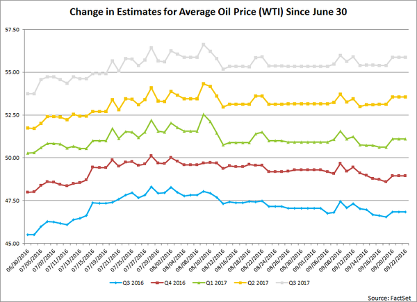 change-in-estimates-for-wti