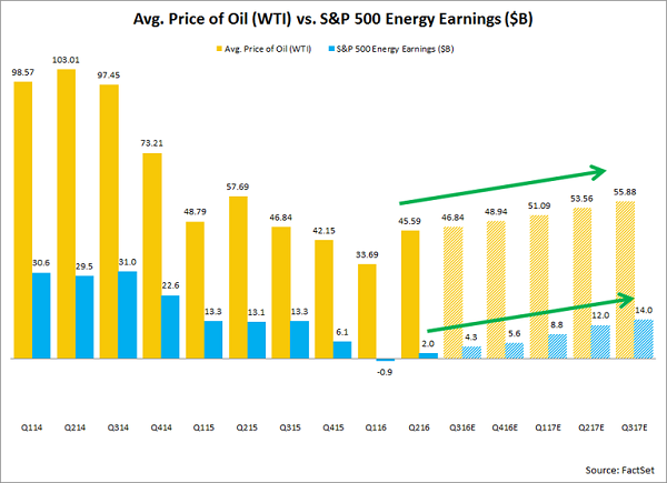 oil-prices-energy-earnings
